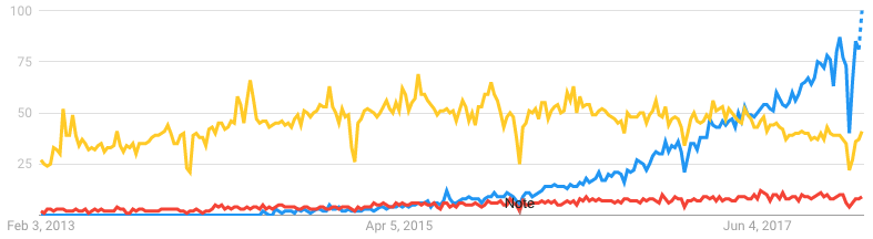 Kubernetes, Cloud Foundry, and OpenStack searches over time