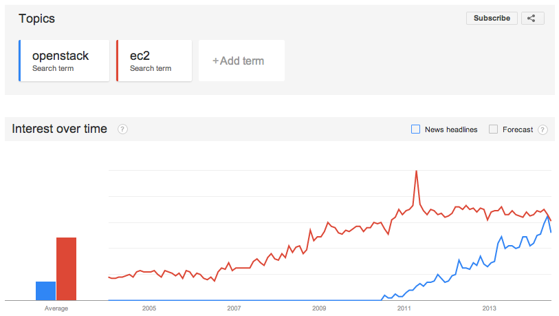 OpenStack vs EC2 in Google Trends