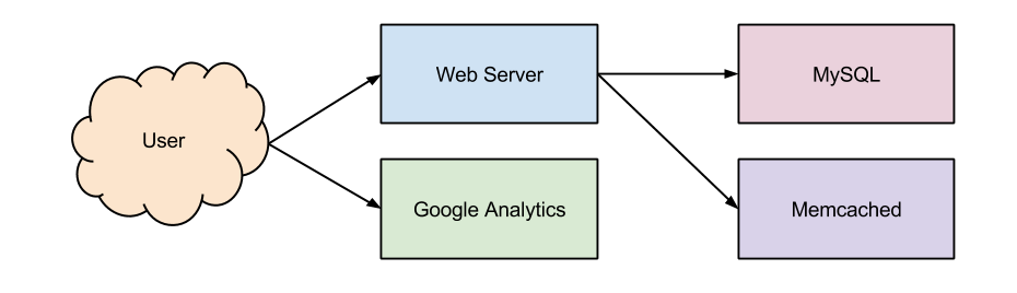 Find security holes with a threat analysis engineered web for Drupal 7 architecture diagram