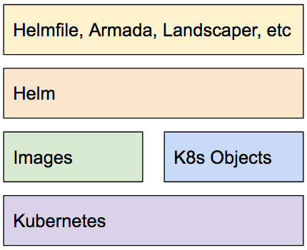 Kubernetes: Where Helm And Related Tools Sit | Code Engineered