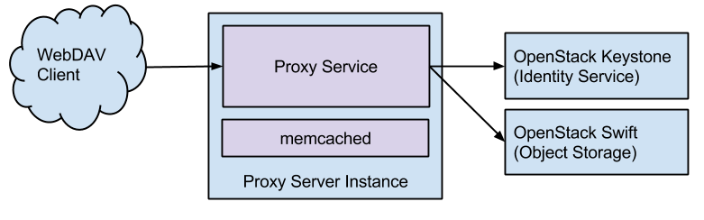 Swift to WebDAV Proxy Architecture